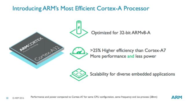 Cortex-A processor